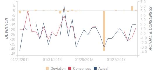 澳大利亚 1Q 澳大利亚进口物价指数季率好于预期1.3%:实际值(2.1%)