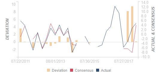 澳大利亚 1Q 澳大利亚出口物价指数季率好于预期:实际值(4.9%)