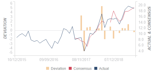 Russia Foreign Trade registered at $18.856B, below expectations ($19.25B) in December