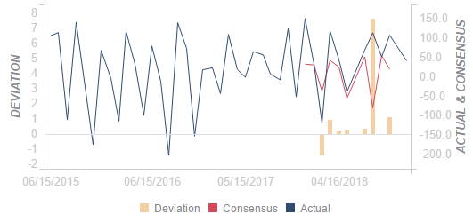United States Total Net TIC Flows dipped from previous $42Bto $-33.1B in December