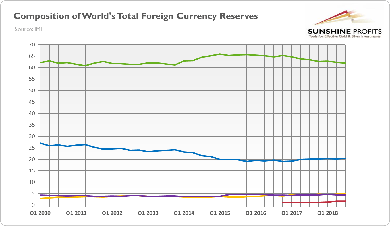 Composition of World's Total Foreign Currency Reserves from Q1 2010 to Q3 2018