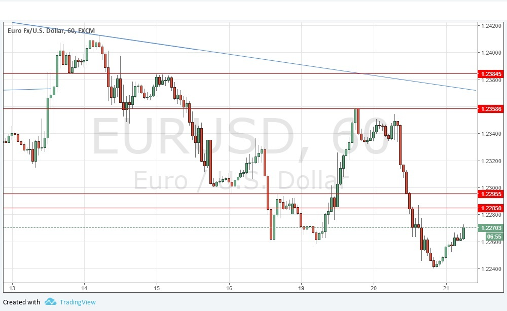 Eur usd forex signal