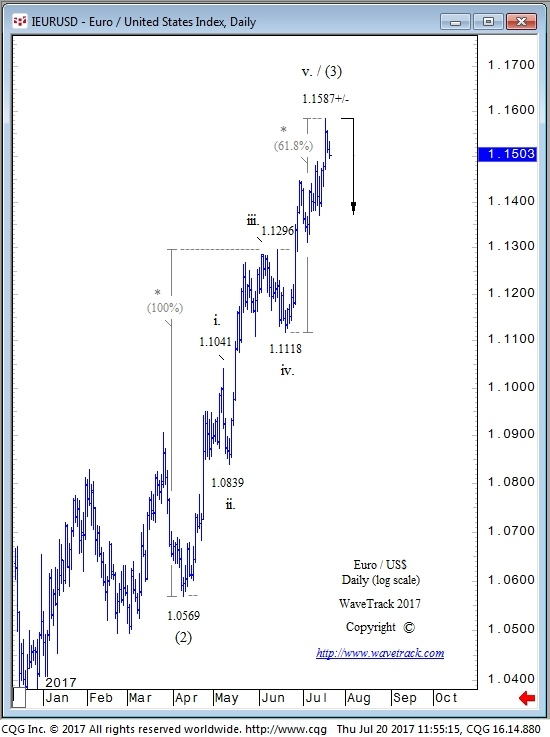 EUR vs. USD - 61.8% Ratio In EURO/US$ Ends 3rd Wave Impulse
