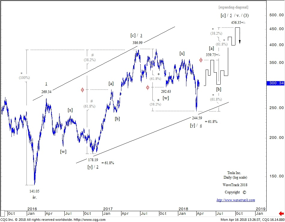 Tesla Inc. - Daily Elliott Wave Forecast by WaveTrack International