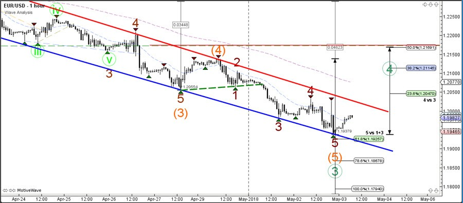 The EUR USDcould Extend Bearish Wave 3 Green Towards Fib Targets If Price Stays In Channel A Break Above Could See