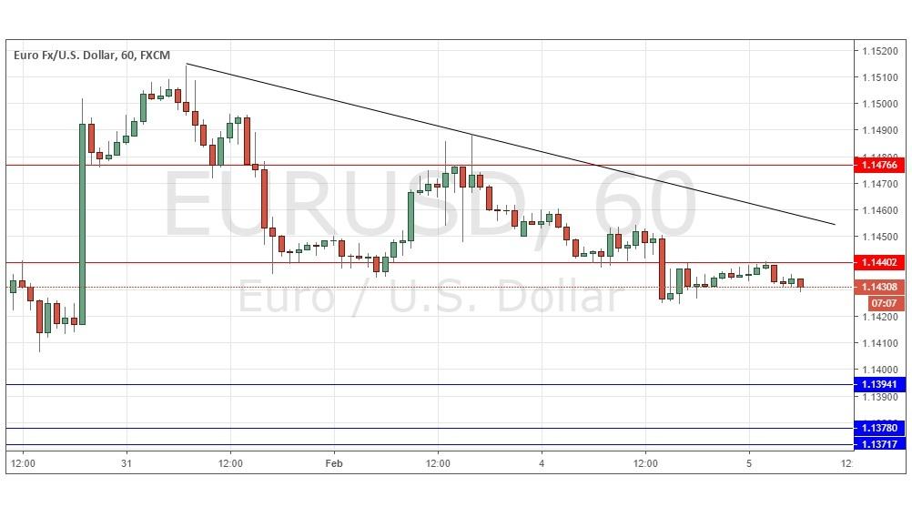 Forex signals eur usd