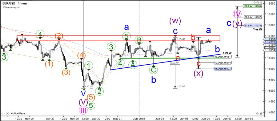 The EUR USD Is Probably Building A Bullish ABC Blue Pattern Within Wave Y Purple Could Bounce At Resistance Red And Support Before