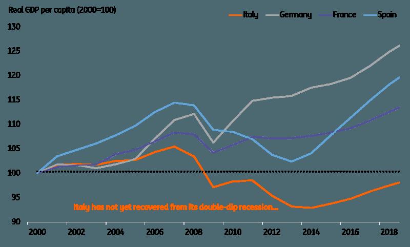 Eurozone Real GDP per capita