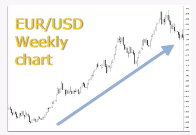 EURUSD weekly chart