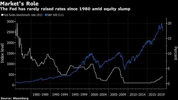 分析师:股市暴跌之际美联储加息实