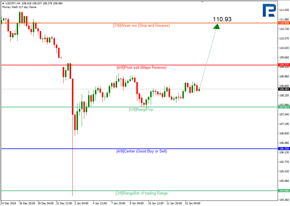 In The H1 Chart Pair Is Trading Above 5 8 Level As Well And May Continue Moving Upwards To Reach Resistance At One