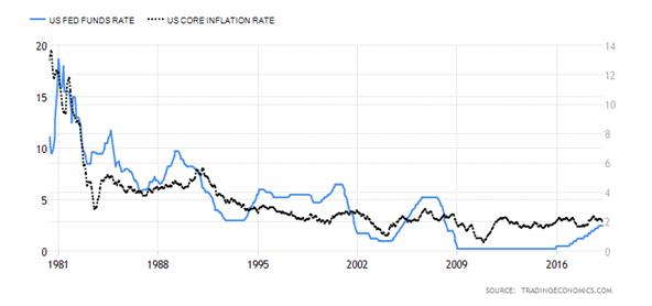 Tipos de Interés e Inflación subyacente