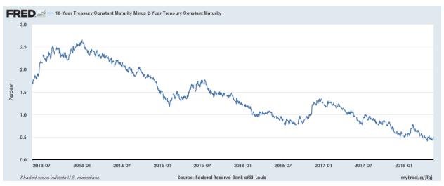 Treasury 10Yr