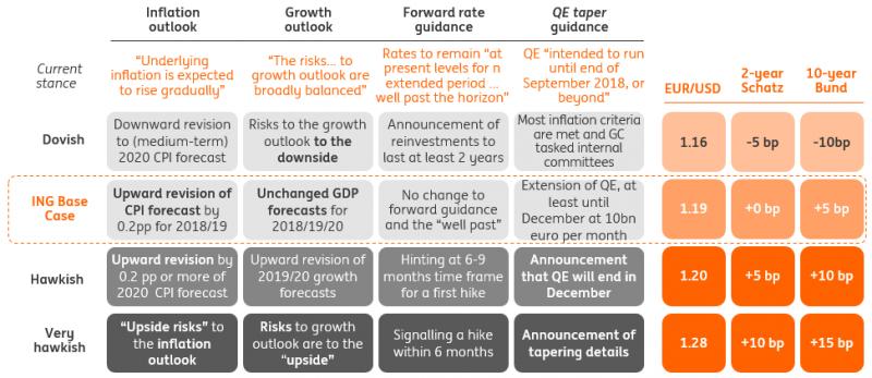 ECB table