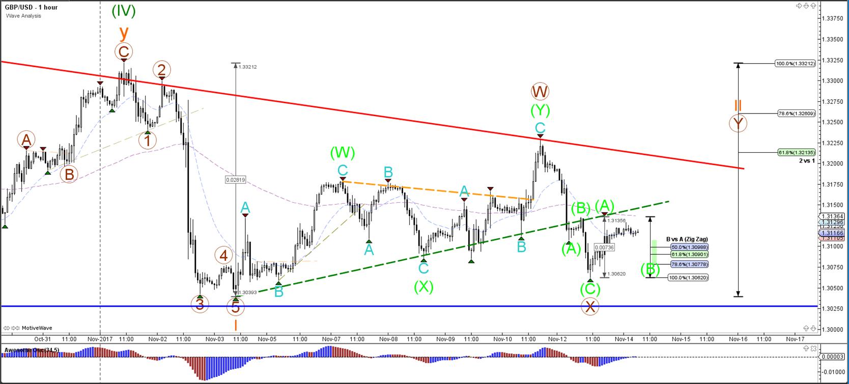 GBP/USD Bearish Breakout Faces Bullish ABC Zigzag