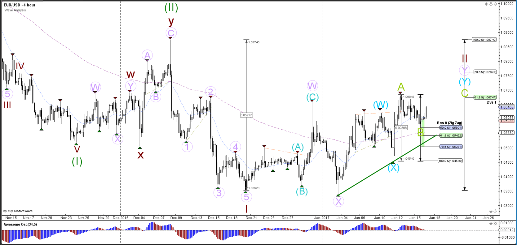 EUR/USD Prepared for Bullish ABC Zigzag Pattern
