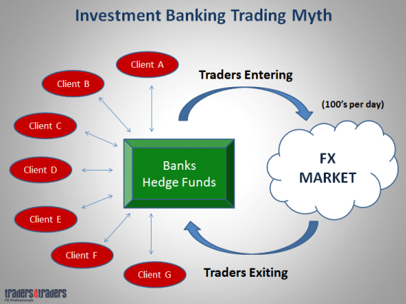 Investment banking and forex traders