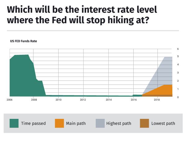 Level where Fed interest rate hikes will stop