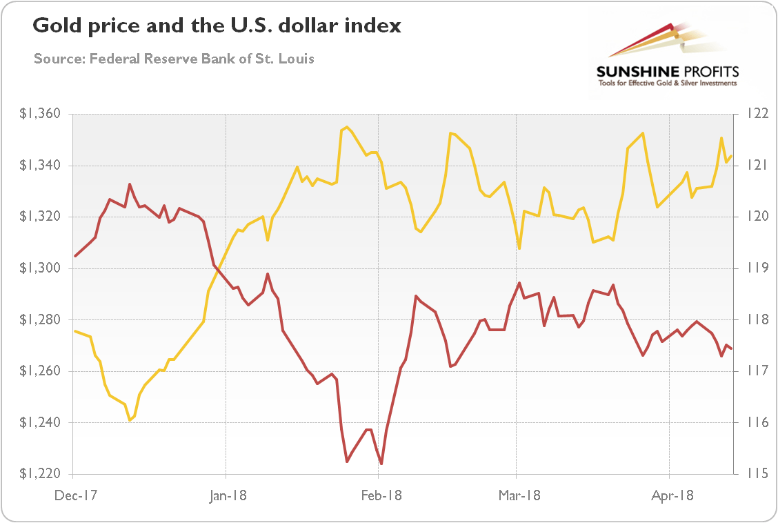 Gold Price and The US Dollar Index