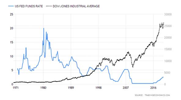 Tipos de interés y Dow Jones