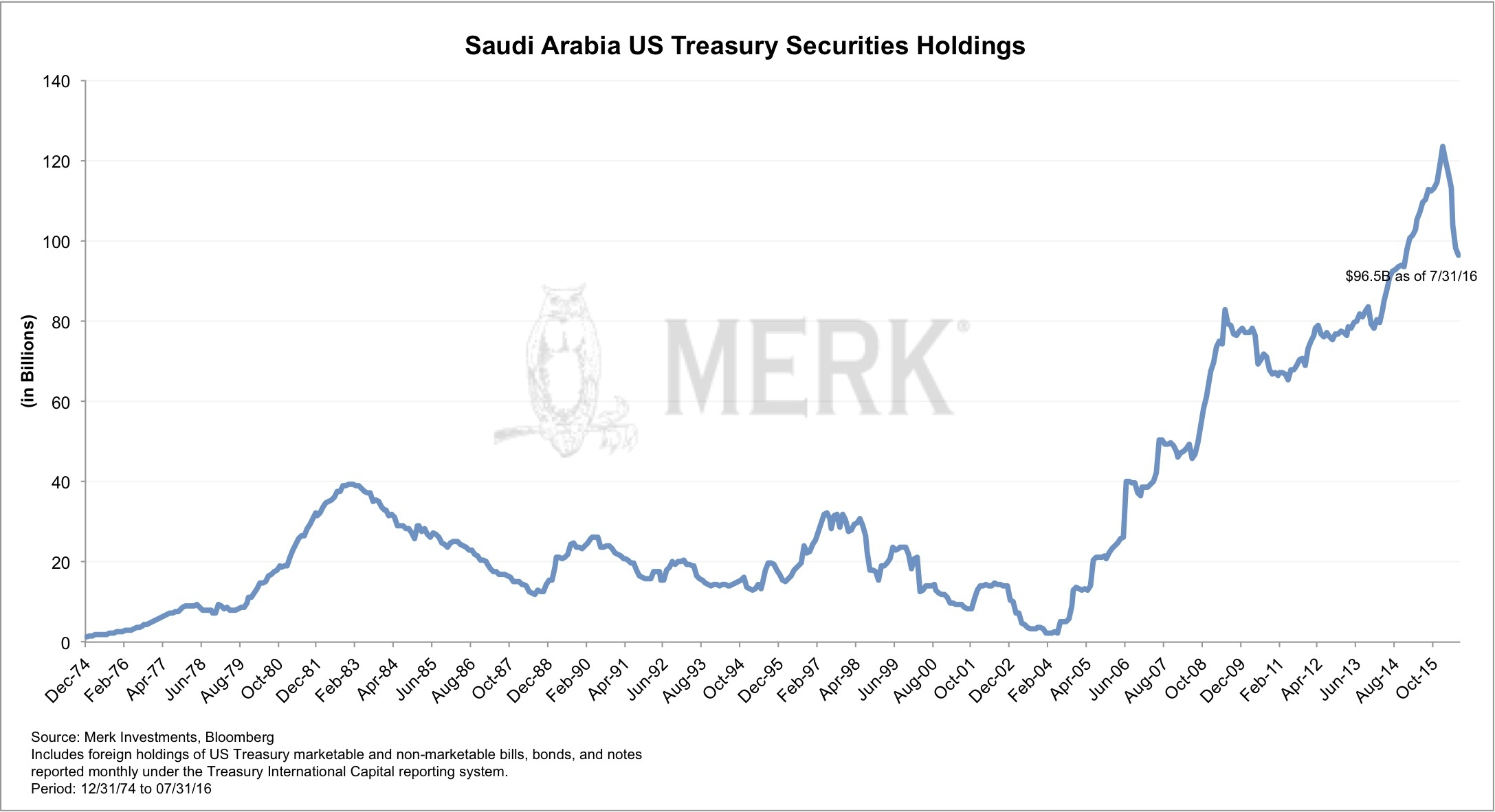Saudi Arabia US treasury holdings