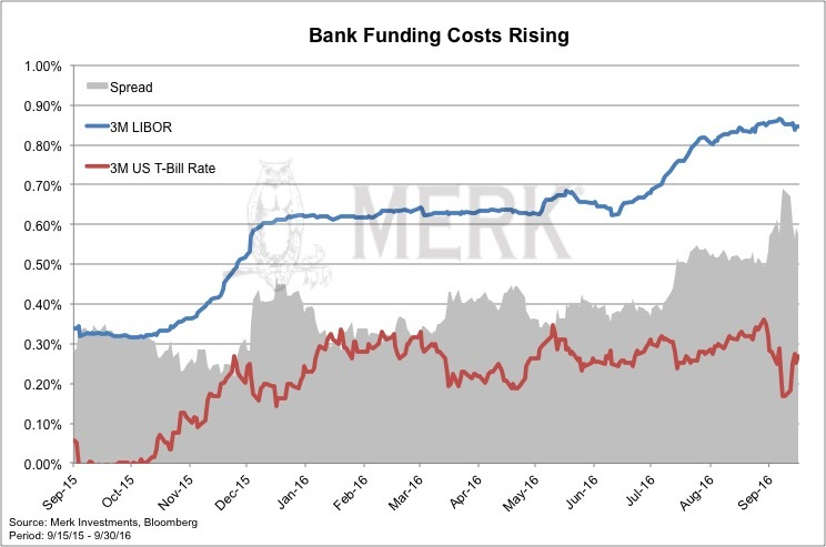 bank funding costs rising