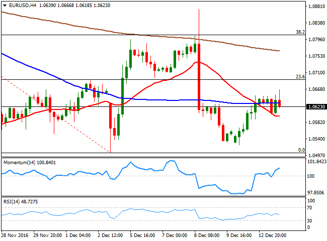 EUR/USD analysis: waiting for the dot-plot and Yellen's words by Valeria Bednarik