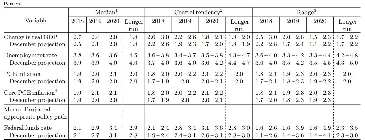 Fed dot plot March 21 decision a bit dovish