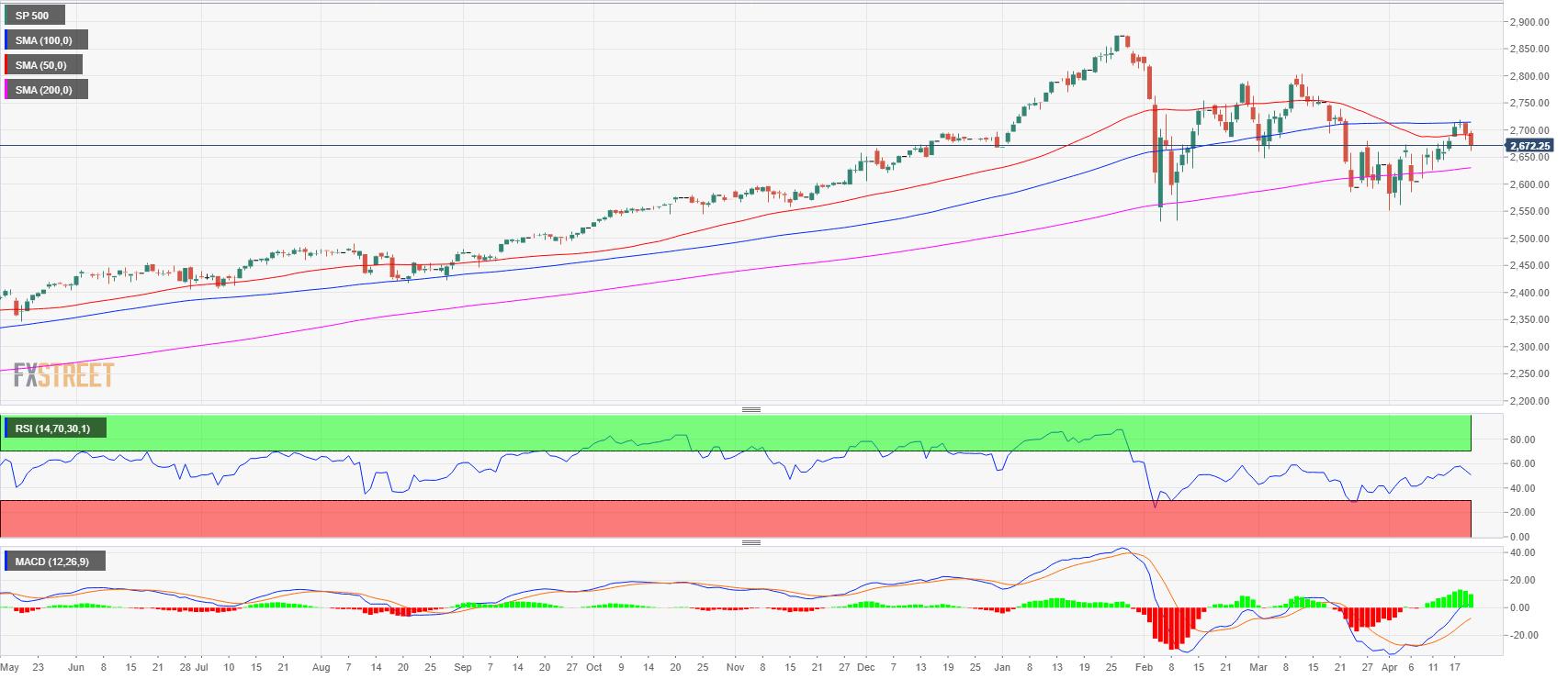 Wall Street stocks down as US bond yields hit new highs