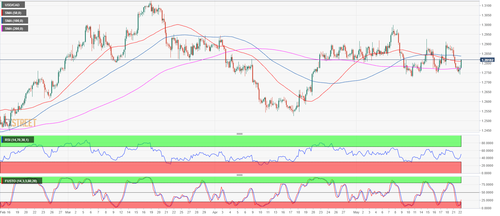 USD/CAD reverses daily losses, reclaims the 1.2800 handle amid correction in crude