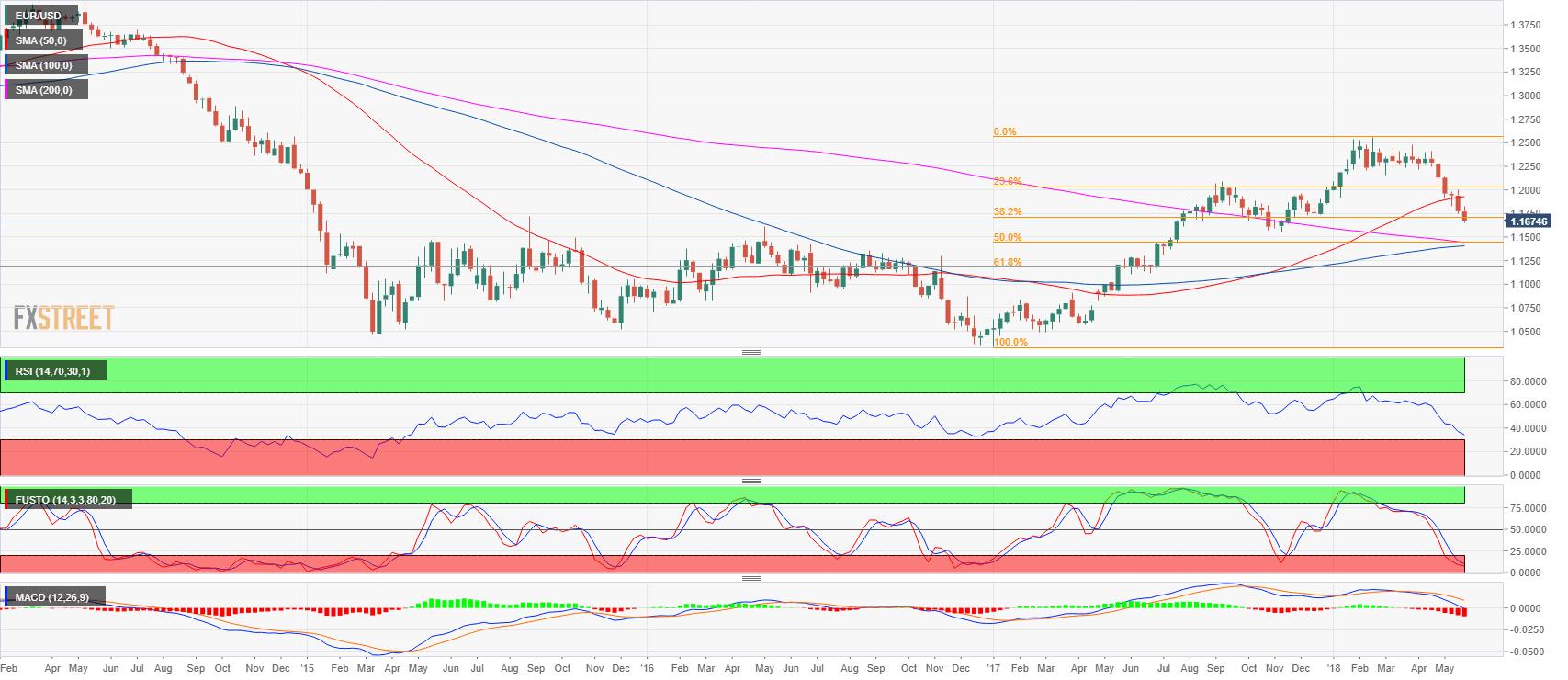 EUR/USD Technical Analysis: bearish trend remains intact