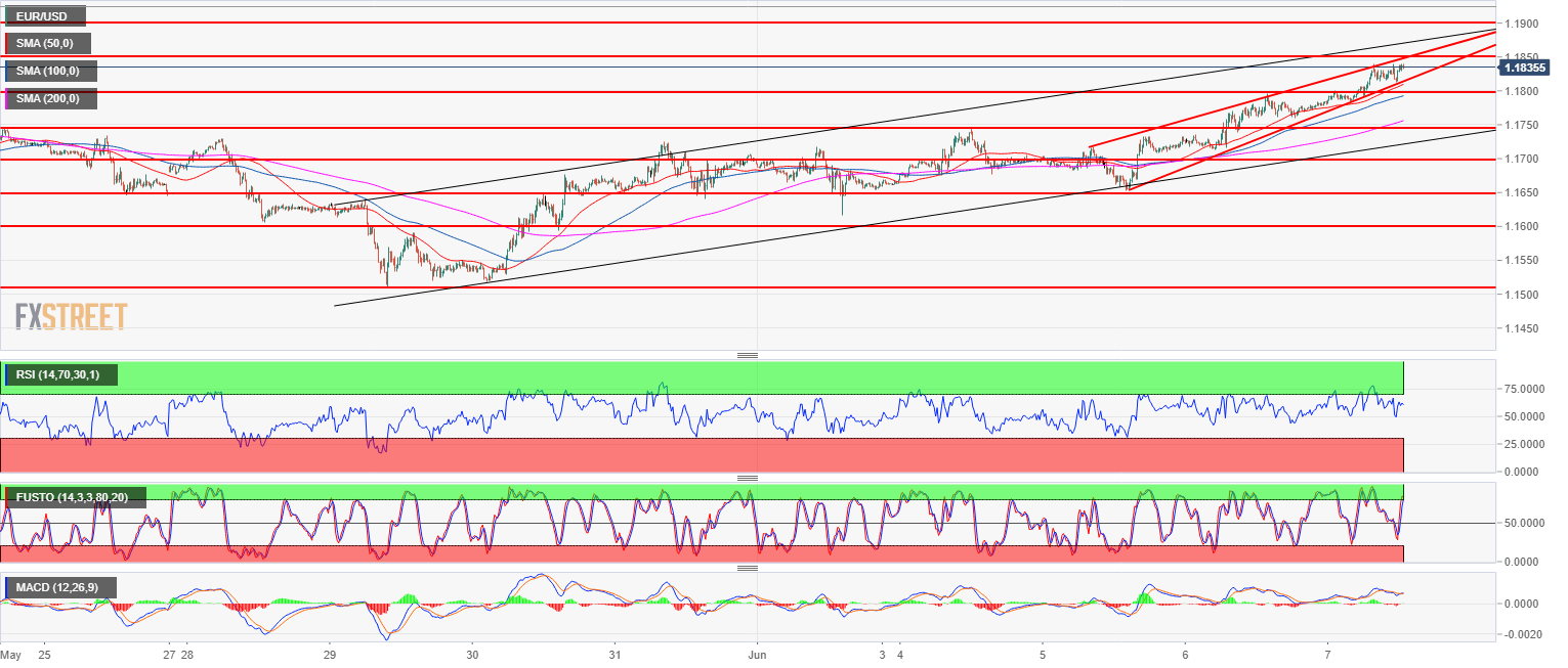 EUR USD Technical Analysis Unstoppable Euro Consolidates Below 11850 Level