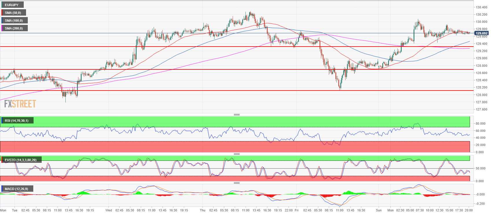 EUR/JPY Technical Analysis: Consolidates after 100-pip gain as EUR/JPY fails to break above last week's high