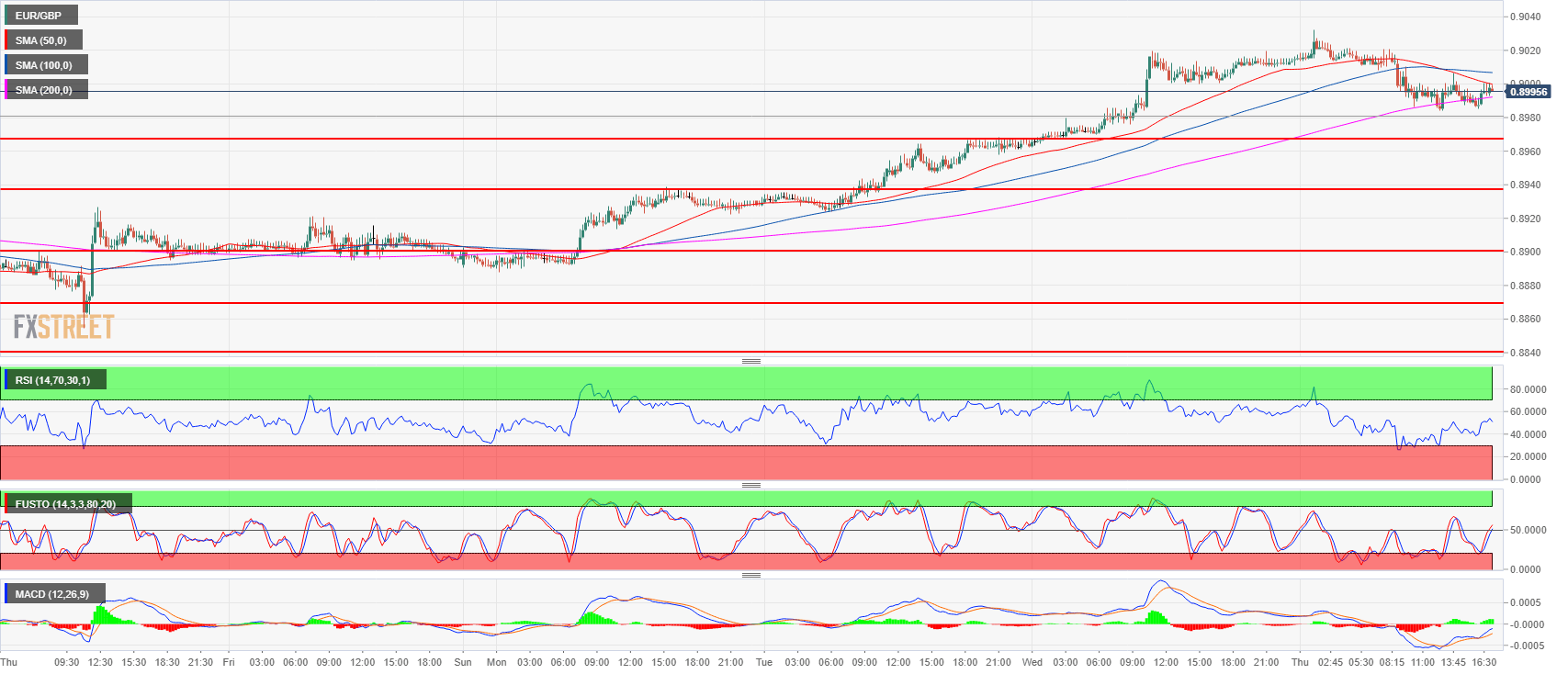 EUR GBP Technical Analysis Bulls Reach A New 2018 High