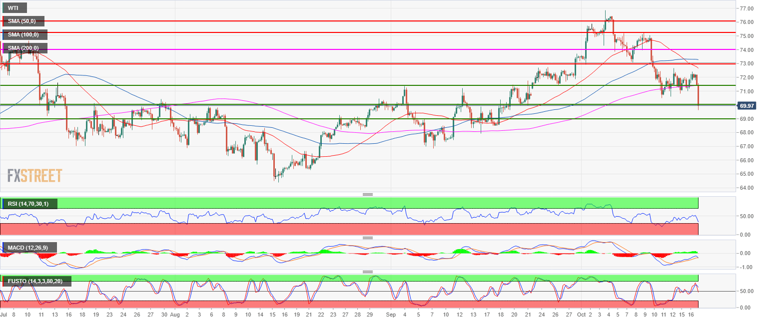 Crude Oil WTI Technical Analysis: Black Gold falling below