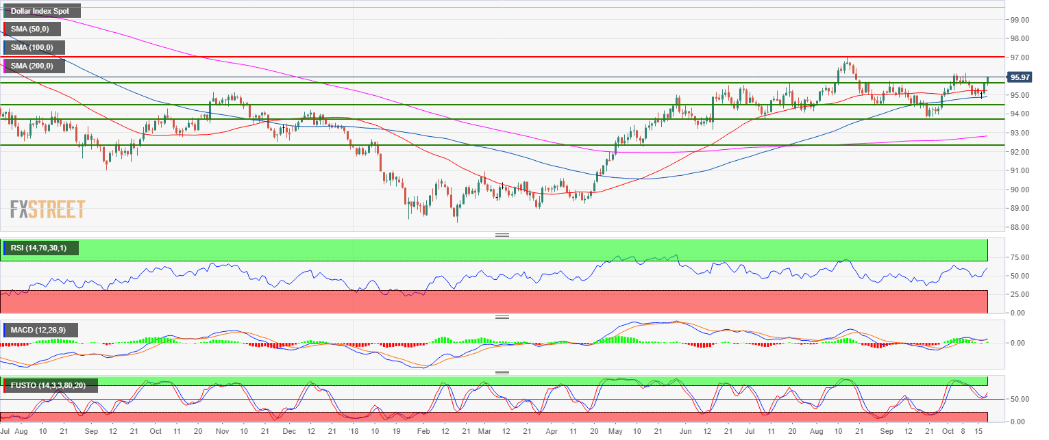 Us Dollar Index Technical Analysis Dxy Break Above 9565 Key Level