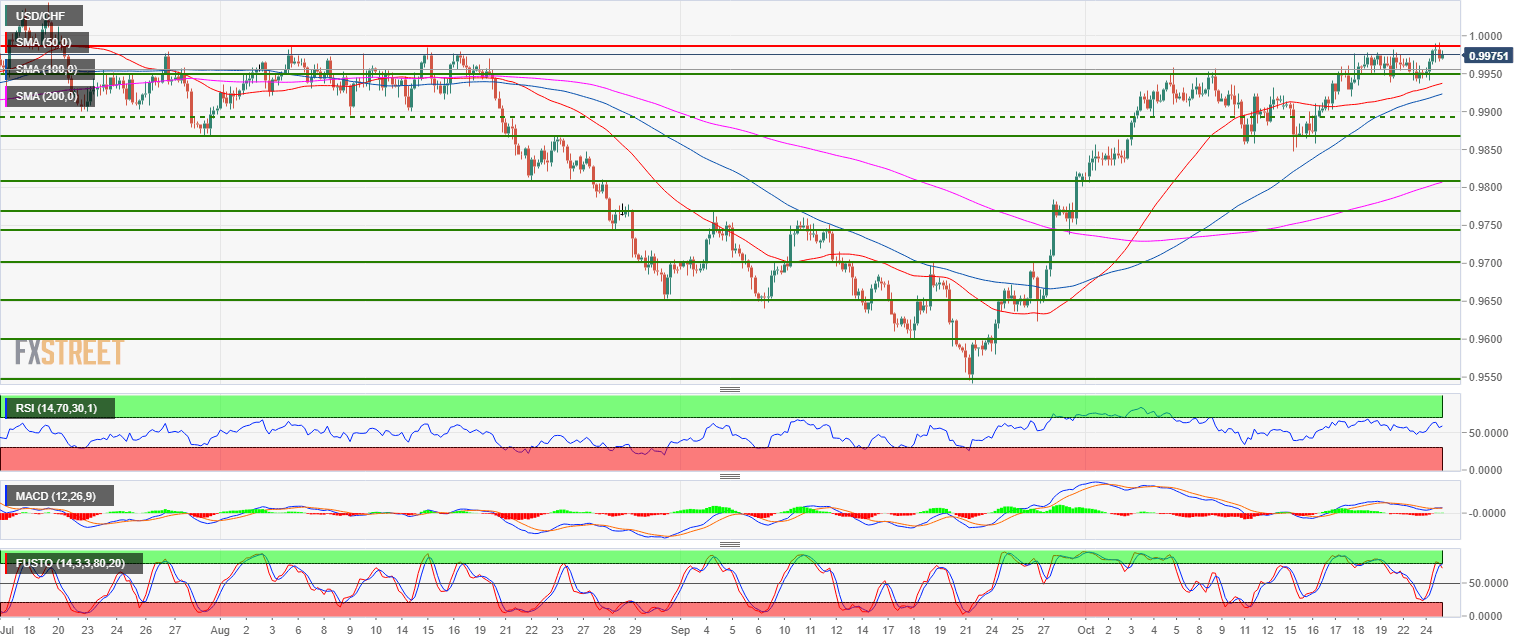 Usd Chf Technical Ysis Us Dollar Bulls Ready For A Pop To The Parity Level