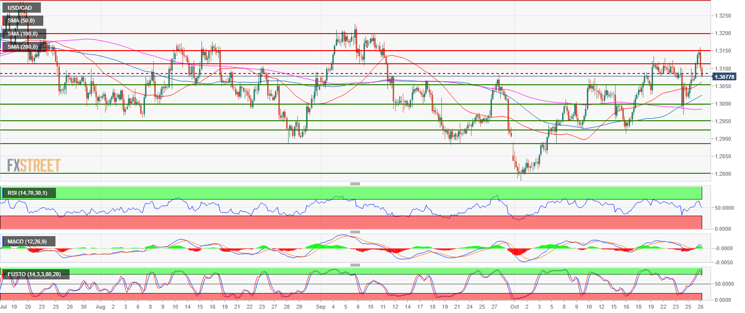 Usd Cad Technical Ysis Bears Offering Friday Surprise As The Market Is Reversing Down Sharply To 1 3050 Level