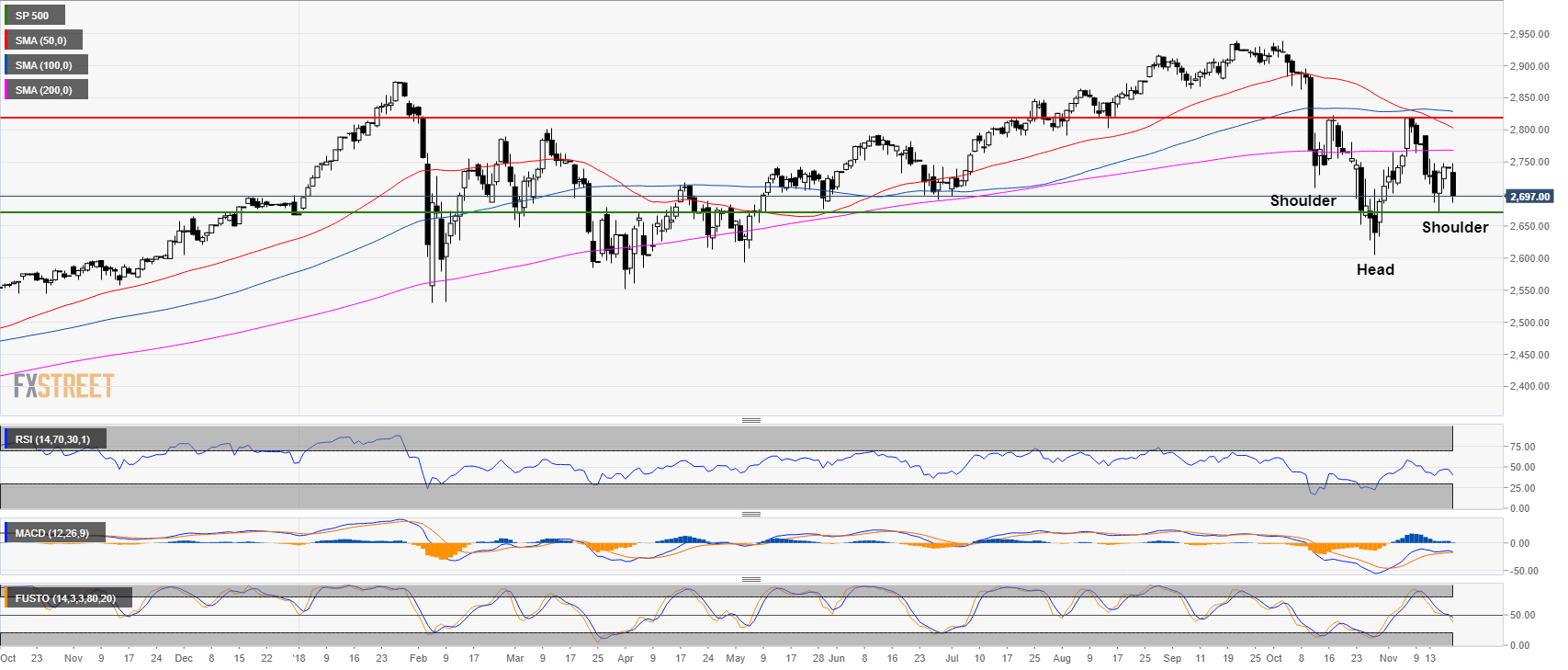 S&P500 Technical Analysis: US Stocks down almost 2% as the