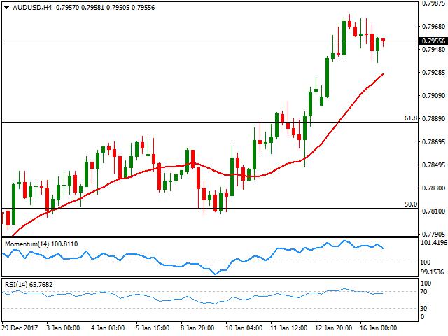 今日澳元汇率走势图:澳元/美元报0.7981/82