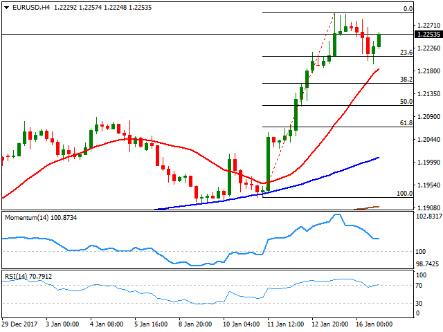 1月17日欧元汇率走势图最新:欧元/美元报1.2276/77