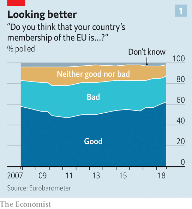 Europeans support the EU at the highest levels since 1992 Eurobarometer