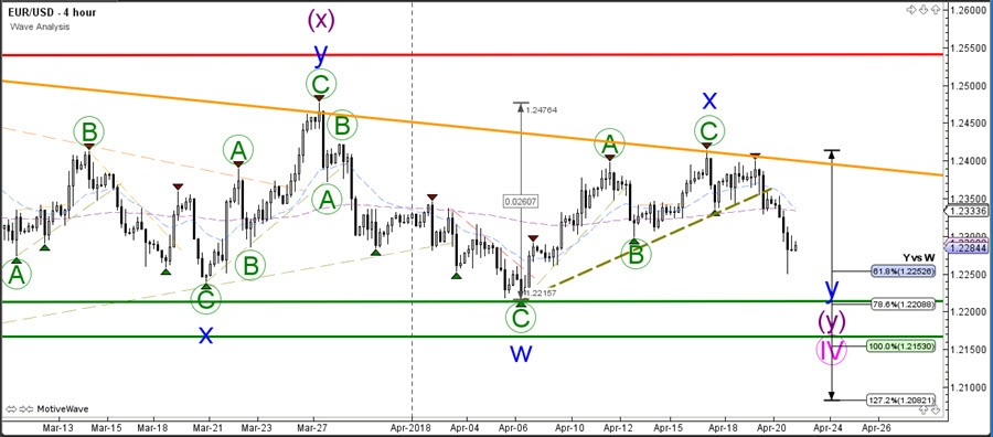EUR USD Bearish Wave C And GBP Challenges 140 Support