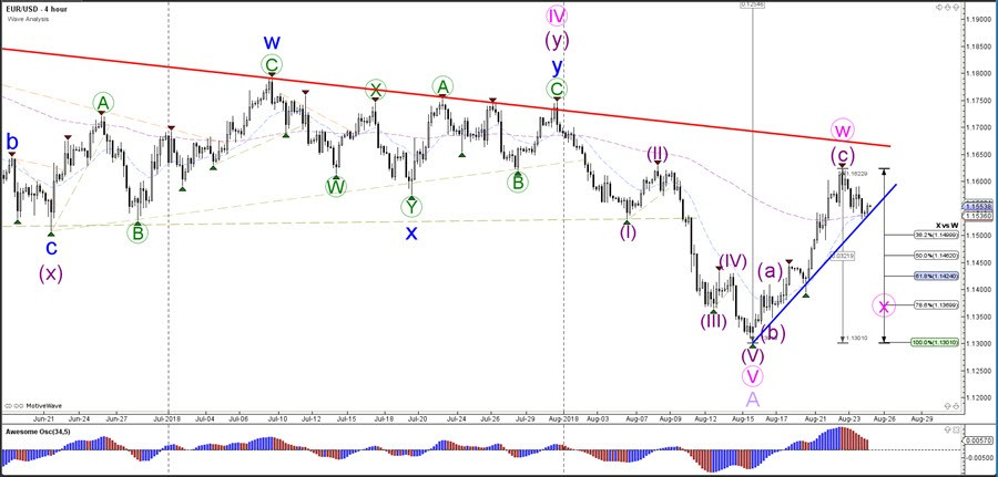 EUR USD Bearish Wave C After Break Below Support Line