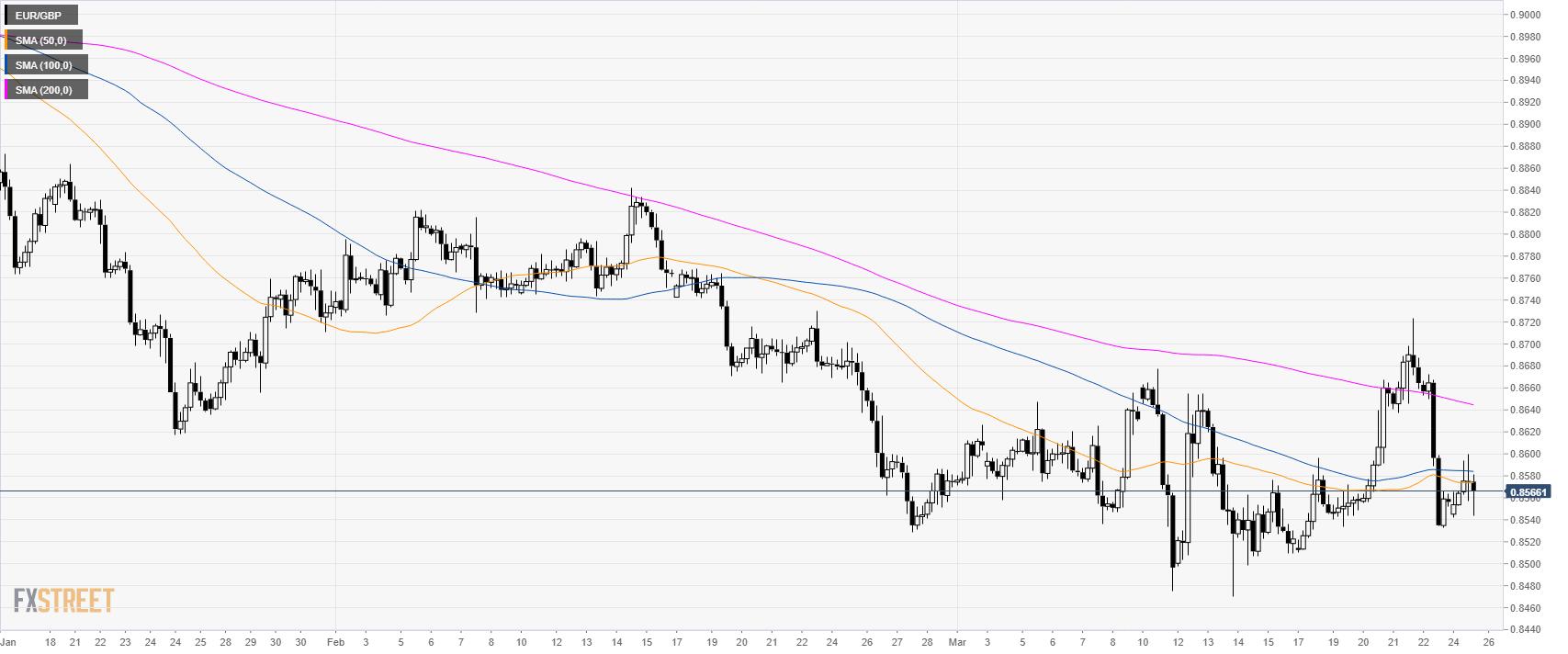 EUR/GBP technische Analyse