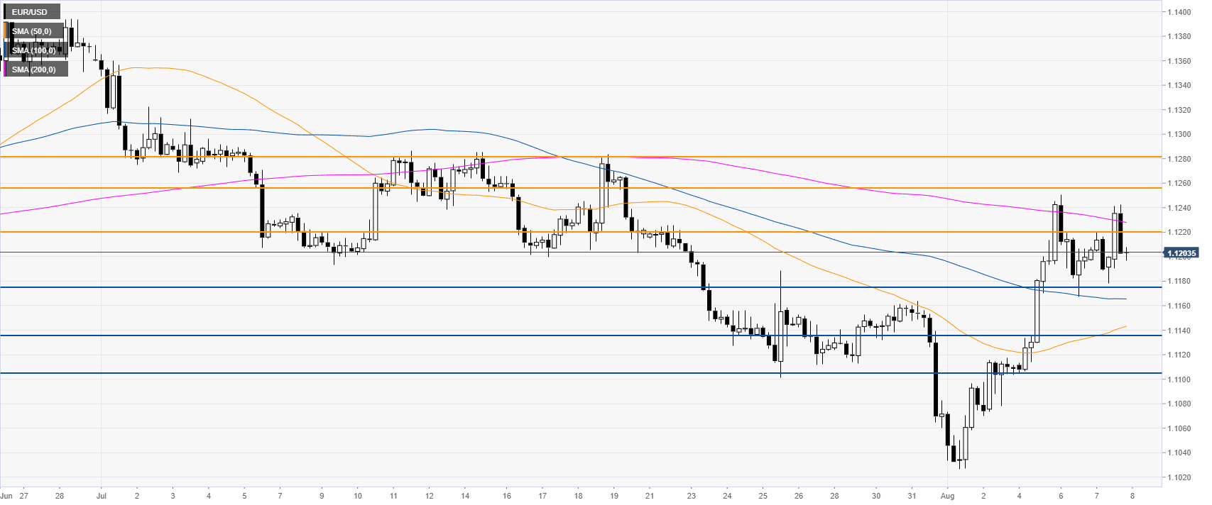 EUR/USD technical analysis: Euro eases from daily highs, ends the