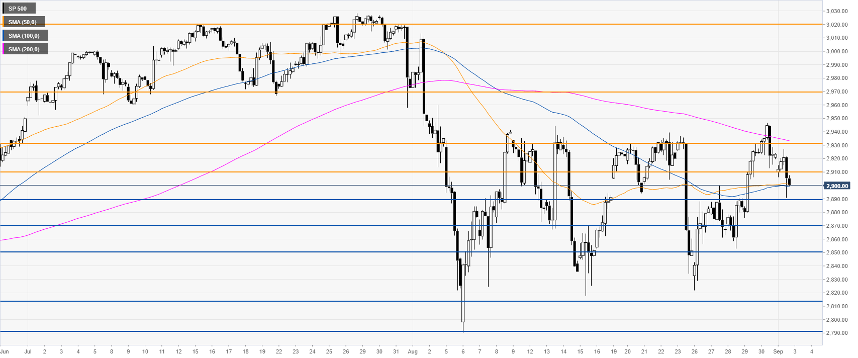 S&P500 technical analysis: Index loses steam and ends the