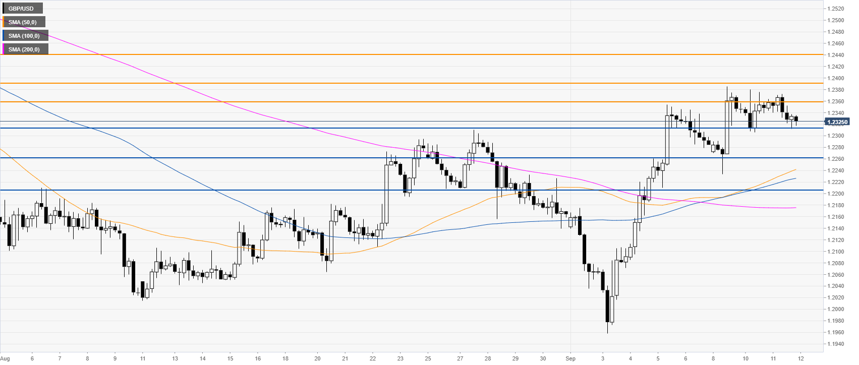 GBP/USD technical analysis: The Cable is sidelined near the
