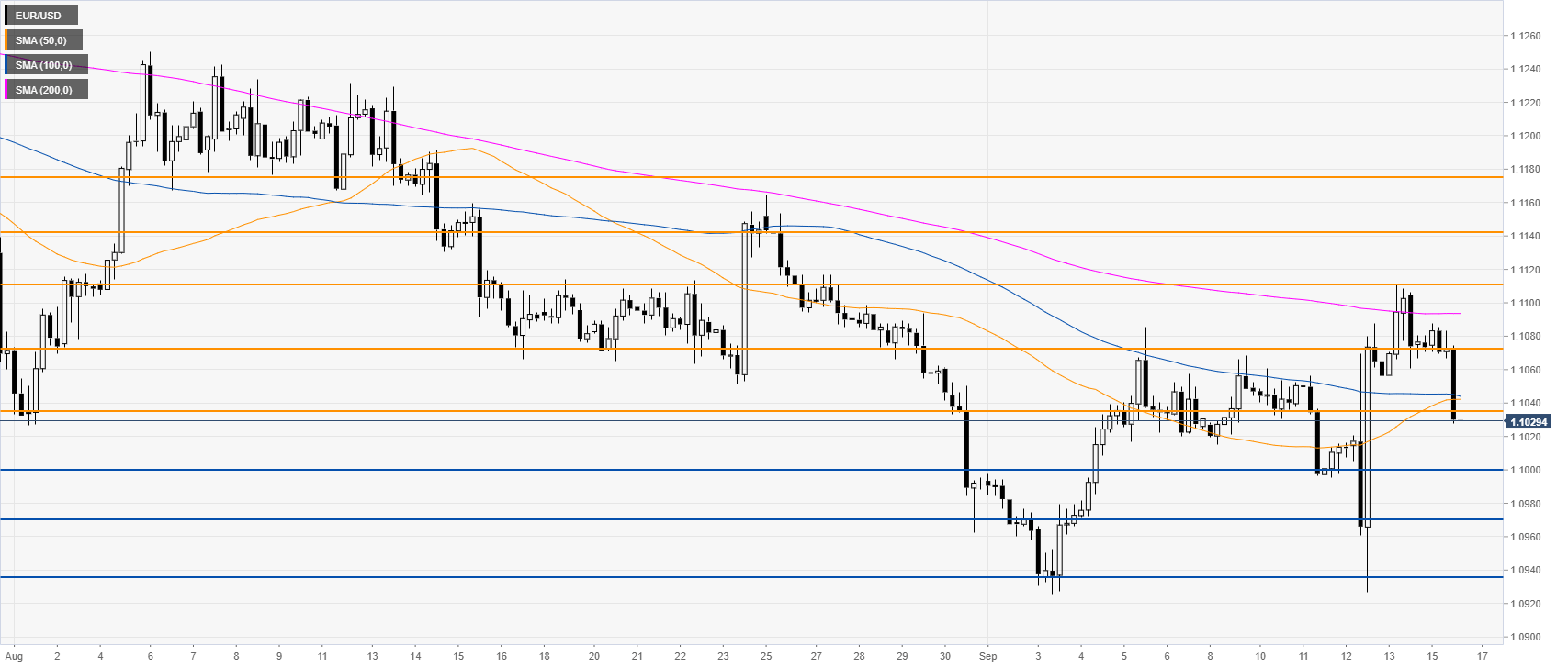 EUR/USD 4-Stundenchart