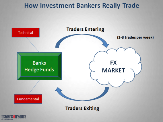 Do banks trade forex